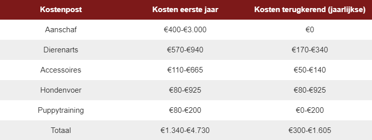 totale kosten hond